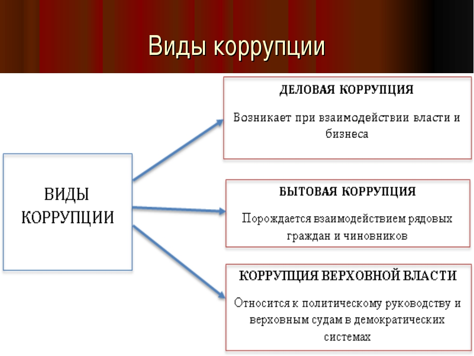 Виды коррупции