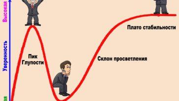 Эффект Даннинга-Крюгера